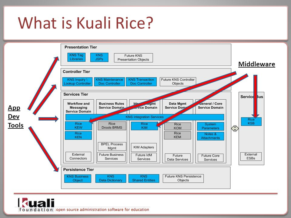 What is Kuali Rice App Dev Tools Middleware