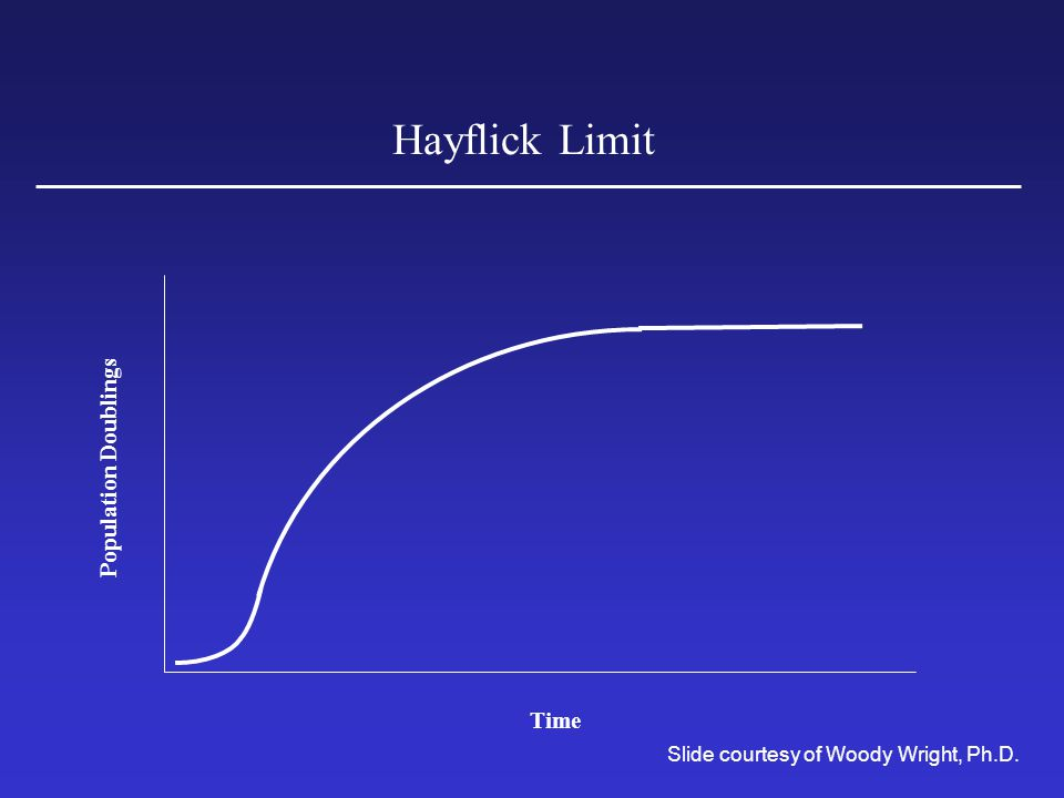 Hayflick Limit Population Doublings Time Slide courtesy of Woody Wright, Ph.D.
