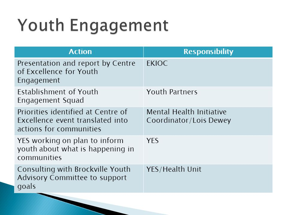 ActionResponsibility Presentation and report by Centre of Excellence for Youth Engagement EKIOC Establishment of Youth Engagement Squad Youth Partners Priorities identified at Centre of Excellence event translated into actions for communities Mental Health Initiative Coordinator/Lois Dewey YES working on plan to inform youth about what is happening in communities YES Consulting with Brockville Youth Advisory Committee to support goals YES/Health Unit