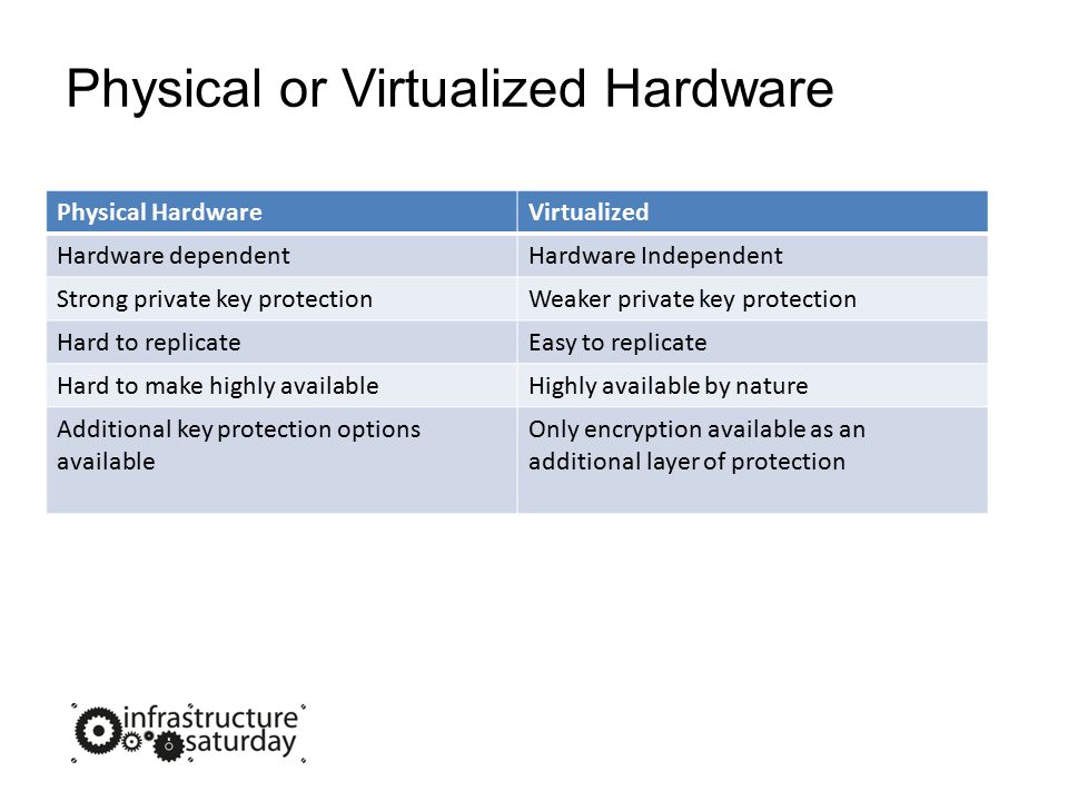 Physical or Virtualized Hardware Physical HardwareVirtualized Hardware dependentHardware Independent Strong private key protectionWeaker private key protection Hard to replicateEasy to replicate Hard to make highly availableHighly available by nature Additional key protection options available Only encryption available as an additional layer of protection