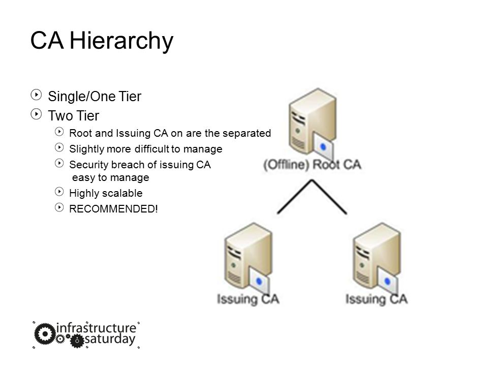 Deployment summary Hierarchy: 2 Tier – Offline Root and Single Issuing CA Lifespan: Offline: 25 years, to be replaced in 22 ½ years Issuing: 5 years, to be replaced in 4 ½ years Private Key/Hardware: All Virtual Key Lengths: Offline: 4096bits Issuing: 2048bits CRL: Offline: Every 6 Months Issuing: Base Weekly, Delta Daily AIA/CDP Locations: LDAP: Contoso.local corporate AD HTTP: certs.contosocorporation.com