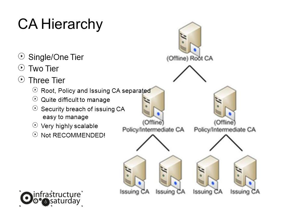CA Hierarchy Single/One Tier Two Tier Three Tier Root, Policy and Issuing CA separated Quite difficult to manage Security breach of issuing CA easy to manage Very highly scalable Not RECOMMENDED!