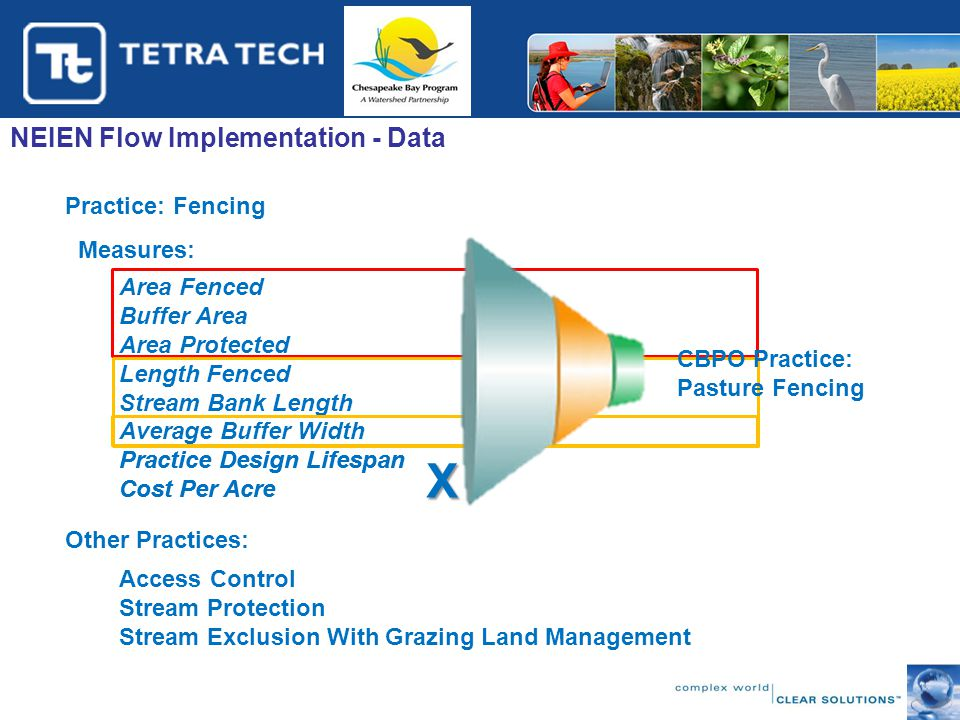 NEIEN Flow Implementation - Data Practice: Fencing Measures: Area Fenced Buffer Area Area Protected Length Fenced Stream Bank Length Average Buffer Wi