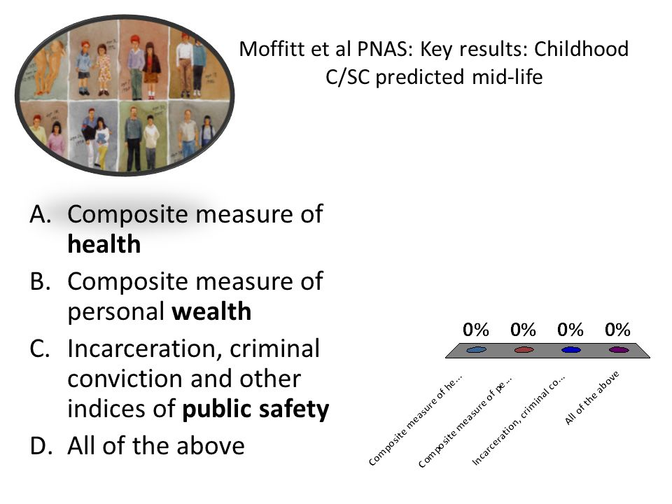 Moffitt et al PNAS: Key results: Childhood C/SC predicted mid-life A.Composite measure of health B.Composite measure of personal wealth C.Incarceratio