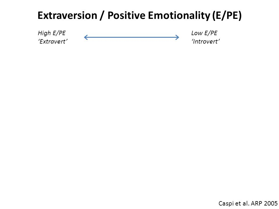 Extraversion / Positive Emotionality (E/PE) Caspi et al. ARP 2005 Extraverts (High E/PE) outgoing, expressive, energetic, & content to lead (dominant)