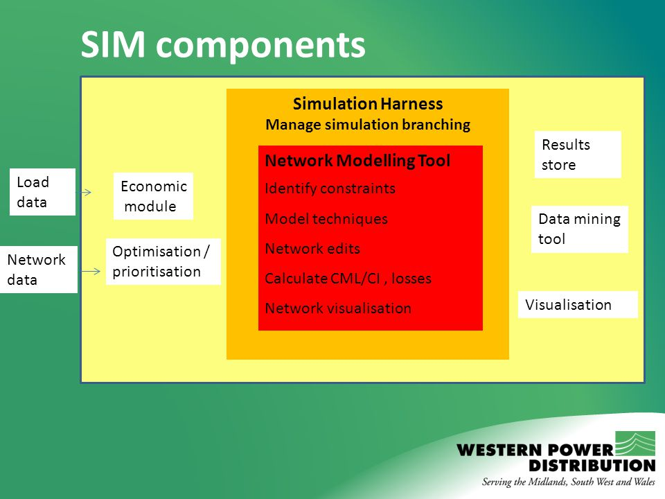 SIM components Simulation Harness Manage simulation branching Network Modelling Tool Identify constraints Model techniques Network edits Calculate CML