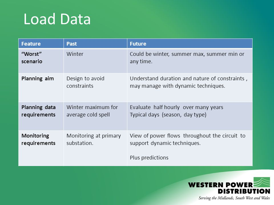 "Load Data FeaturePastFuture ""Worst"" scenario WinterCould be winter, summer max, summer min or any time. Planning aimDesign to avoid constraints Unders"