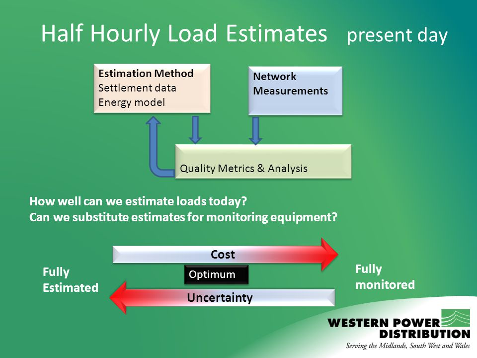 Half Hourly Load Estimates present day Estimation Method Settlement data Energy model Estimation Method Settlement data Energy model Network Measureme
