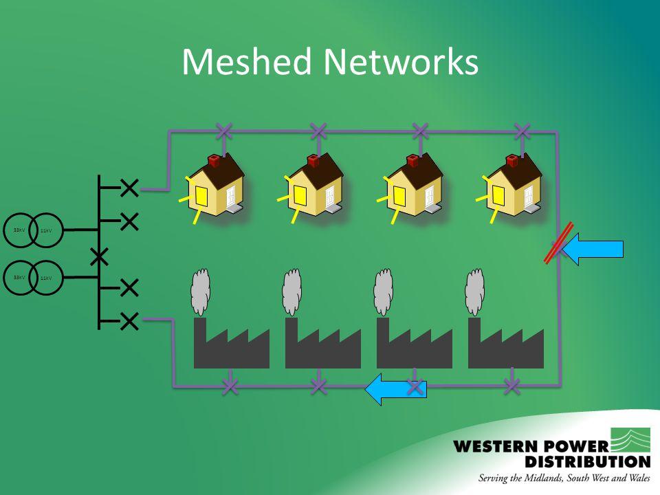 Meshed Networks 33kV 11kV 33kV 11kV