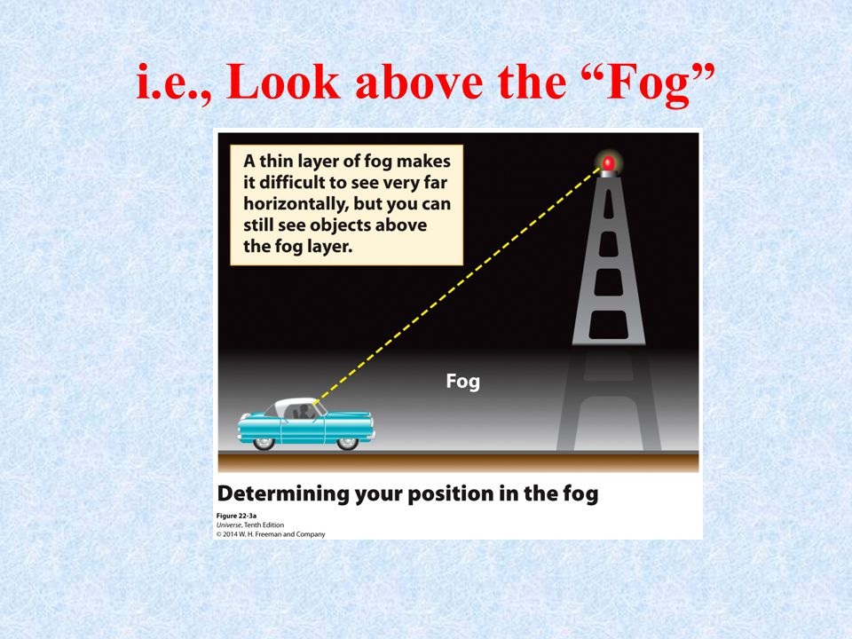 i.e., Look above the Fog