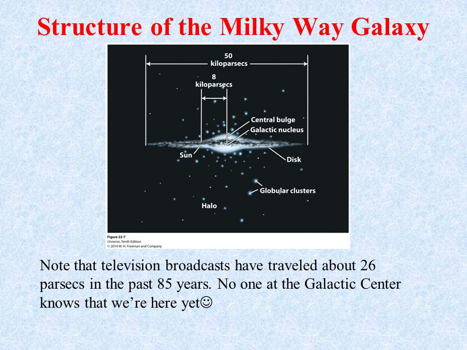 Structure of the Milky Way Galaxy Note that television broadcasts have traveled about 26 parsecs in the past 85 years. No one at the Galactic Center k