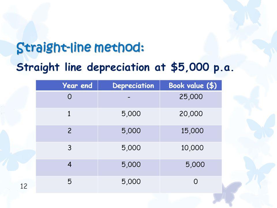12 Straight-line method: Straight line depreciation at $5,000 p.a. Year end Depreciation Book value ($) 0 - 25,000 1 5,000 20,000 2 5,000 15,000 3 5,0