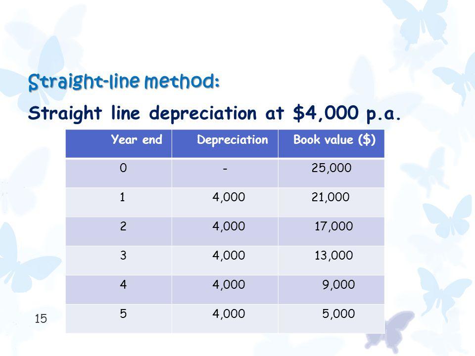 15 Straight-line method: Straight line depreciation at $4,000 p.a. Year end Depreciation Book value ($) 0 - 25,000 1 4,000 21,000 2 4,000 17,000 3 4,0