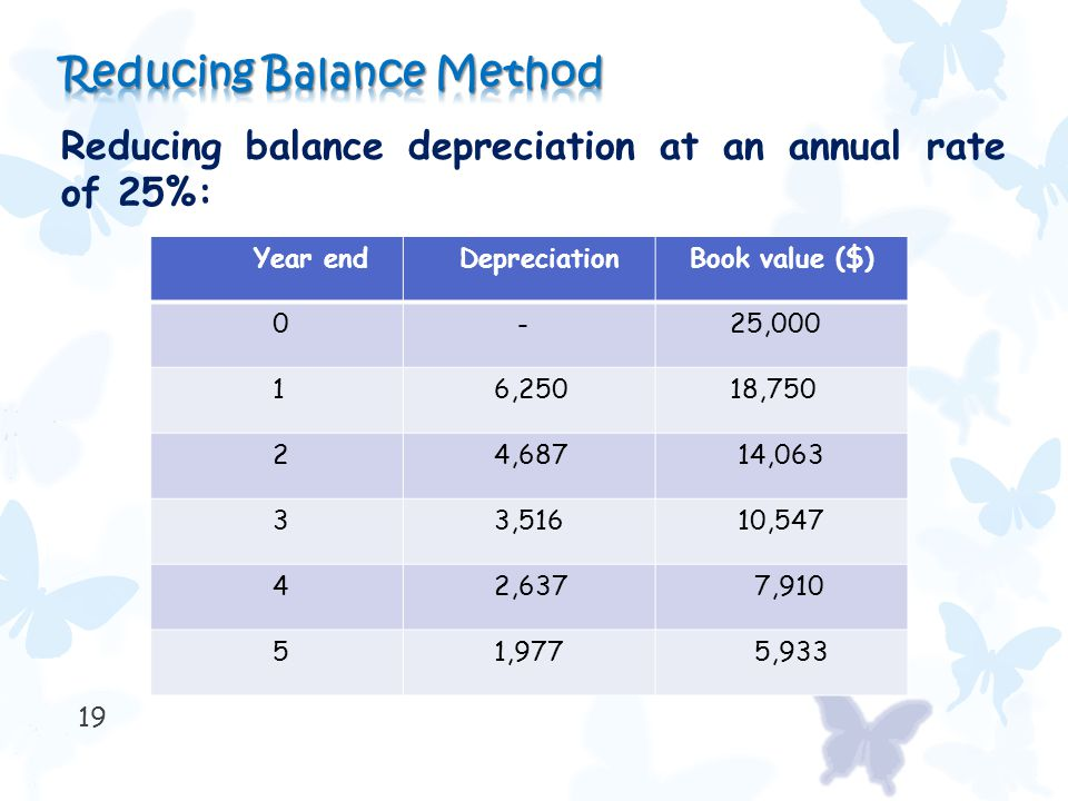 19 Reducing balance depreciation at an annual rate of 25%: Year end Depreciation Book value ($) 0 - 25,000 1 6,250 18,750 2 4,687 14,063 3 3,516 10,547 4 2,637 7,910 5 1,977 5,933