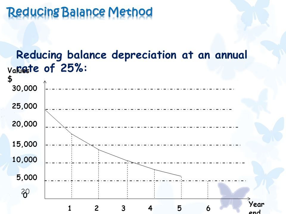 20 Reducing balance depreciation at an annual rate of 25%: Values $ Year end 30,000 25,000 20,000 15,000 10,000 5,000 0 123456