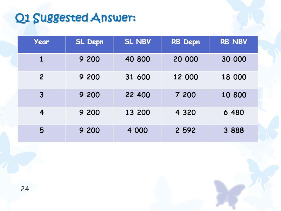24 Q1 Suggested Answer: YearSL DepnSL NBVRB DepnRB NBV 19 20040 80020 00030 000 29 20031 60012 00018 000 39 20022 4007 20010 800 49 20013 2004 3206 48