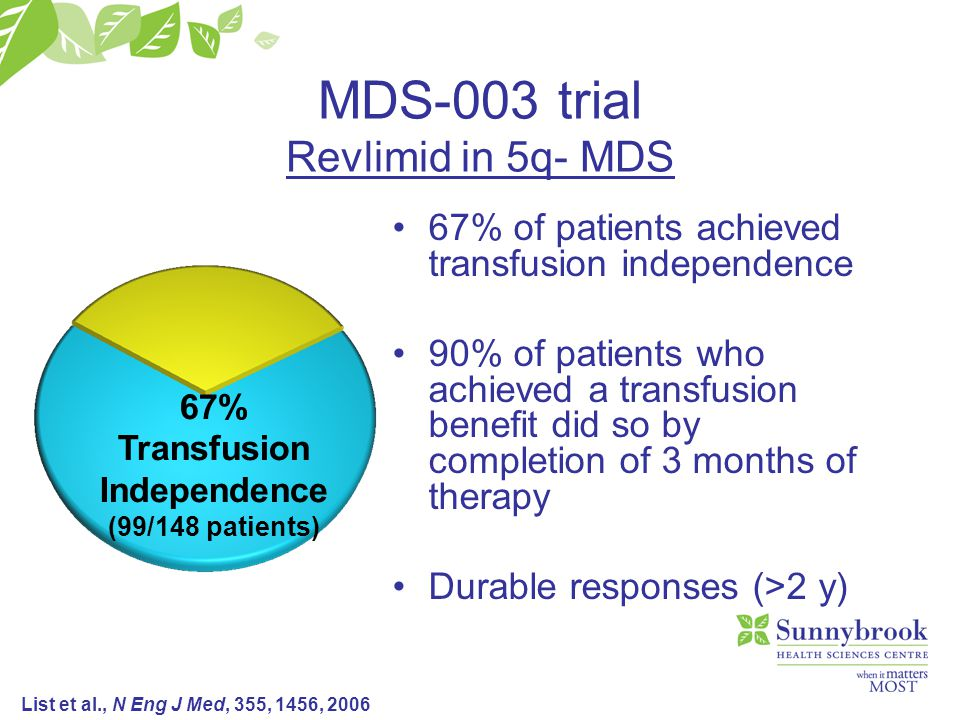 MDS-003 trial Revlimid in 5q- MDS 67% of patients achieved transfusion independence 90% of patients who achieved a transfusion benefit did so by completion of 3 months of therapy Durable responses (>2 y) 67% Transfusion Independence (99/148 patients) List et al., N Eng J Med, 355, 1456, 2006