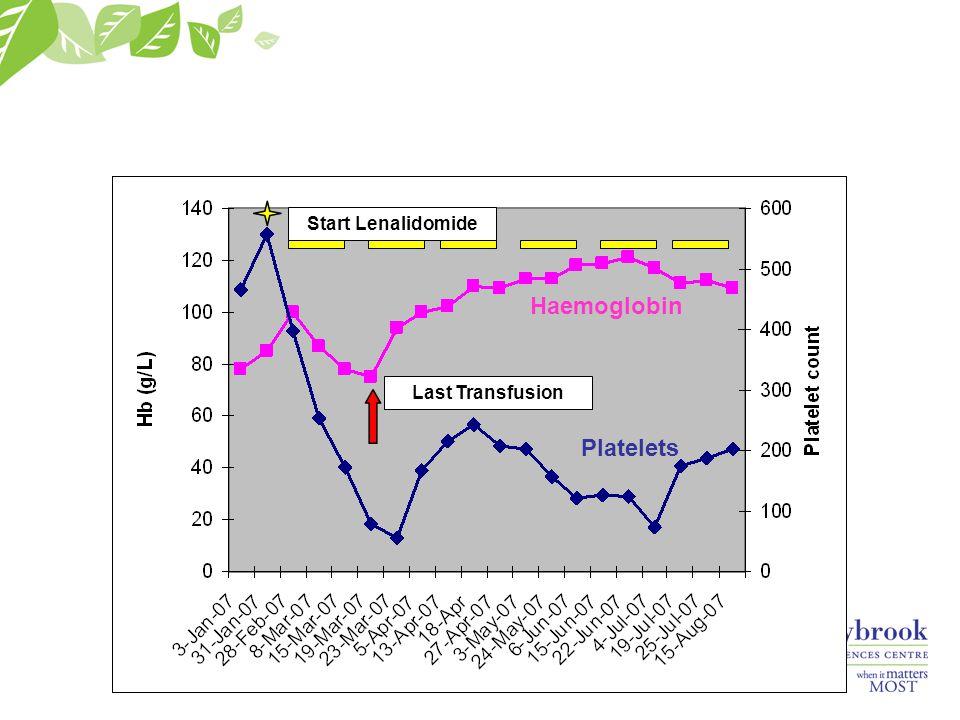Start Lenalidomide Last Transfusion Haemoglobin Platelets
