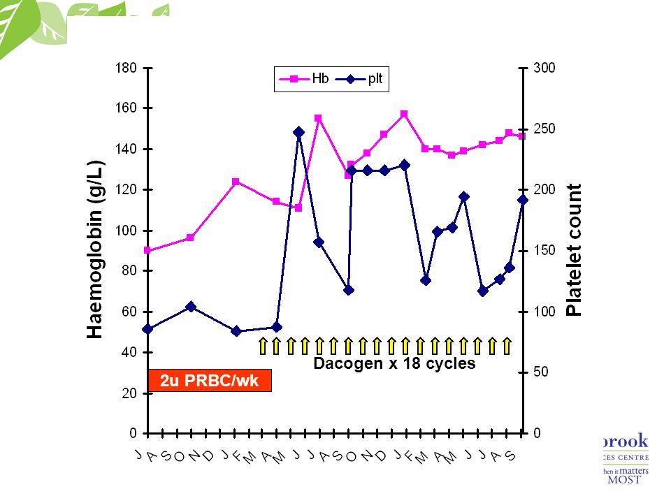 2u PRBC/wk Dacogen x 18 cycles
