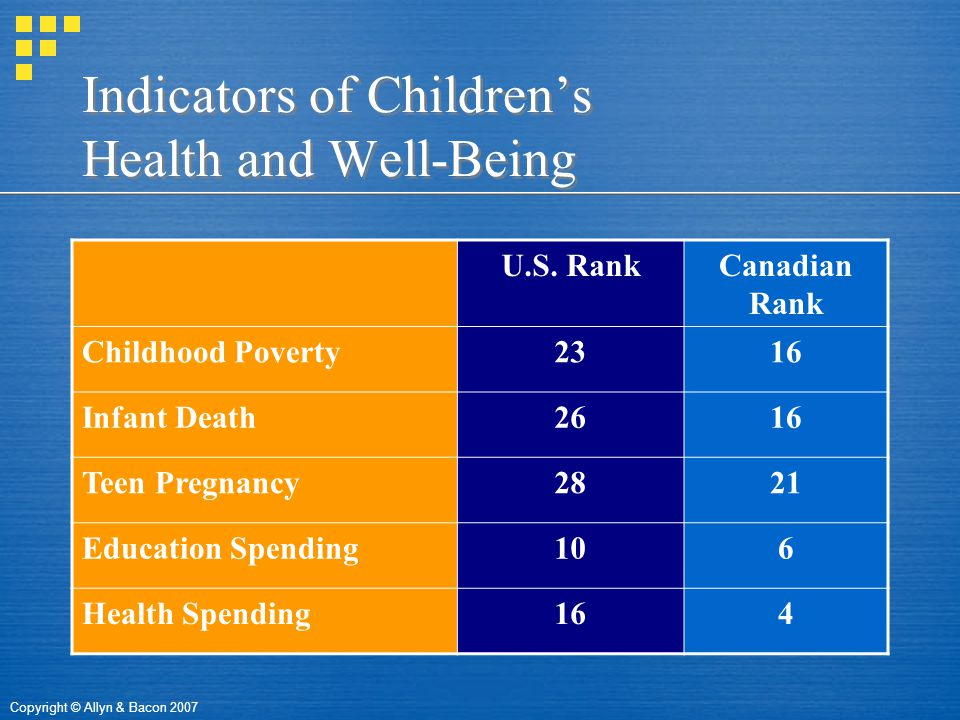 Copyright © Allyn & Bacon 2007 Indicators of Children's Health and Well-Being U.S.