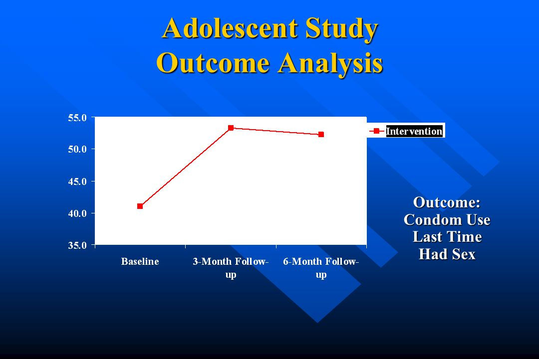 Adolescent Study Outcome Analysis Outcome: Condom Use Last Time Had Sex