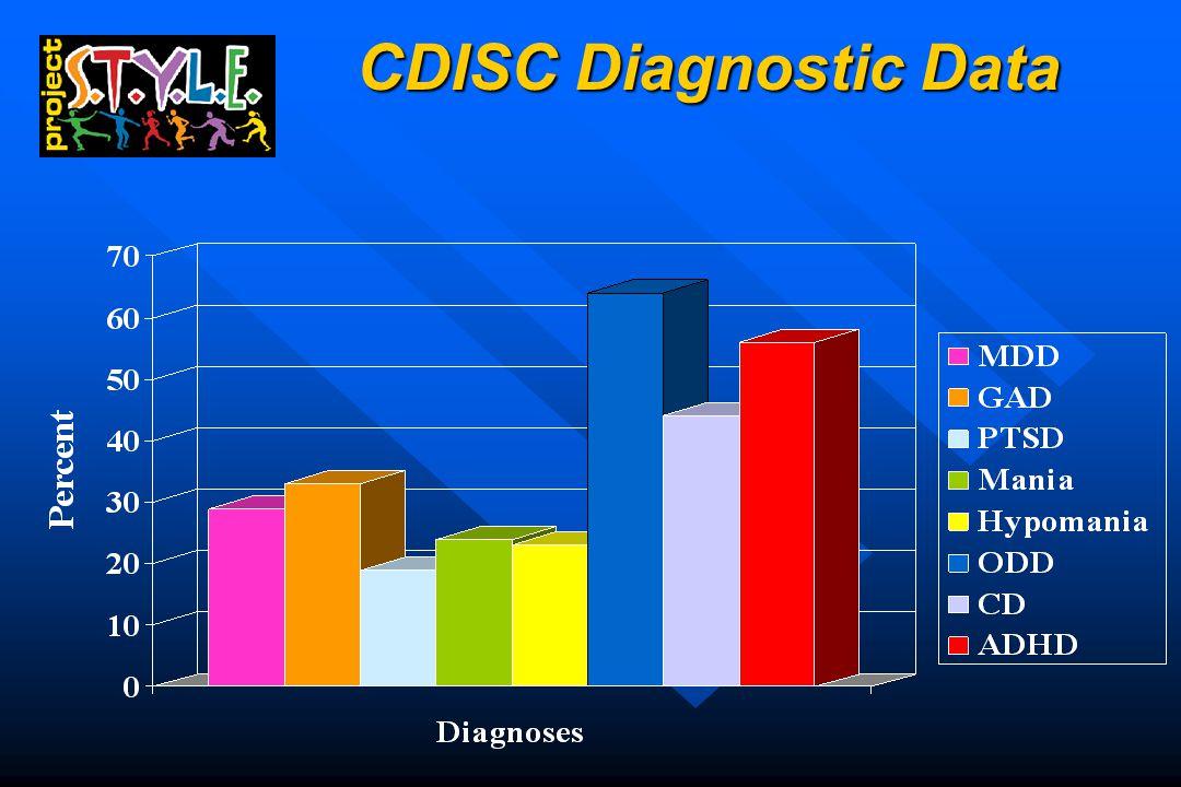 CDISC Diagnostic Data