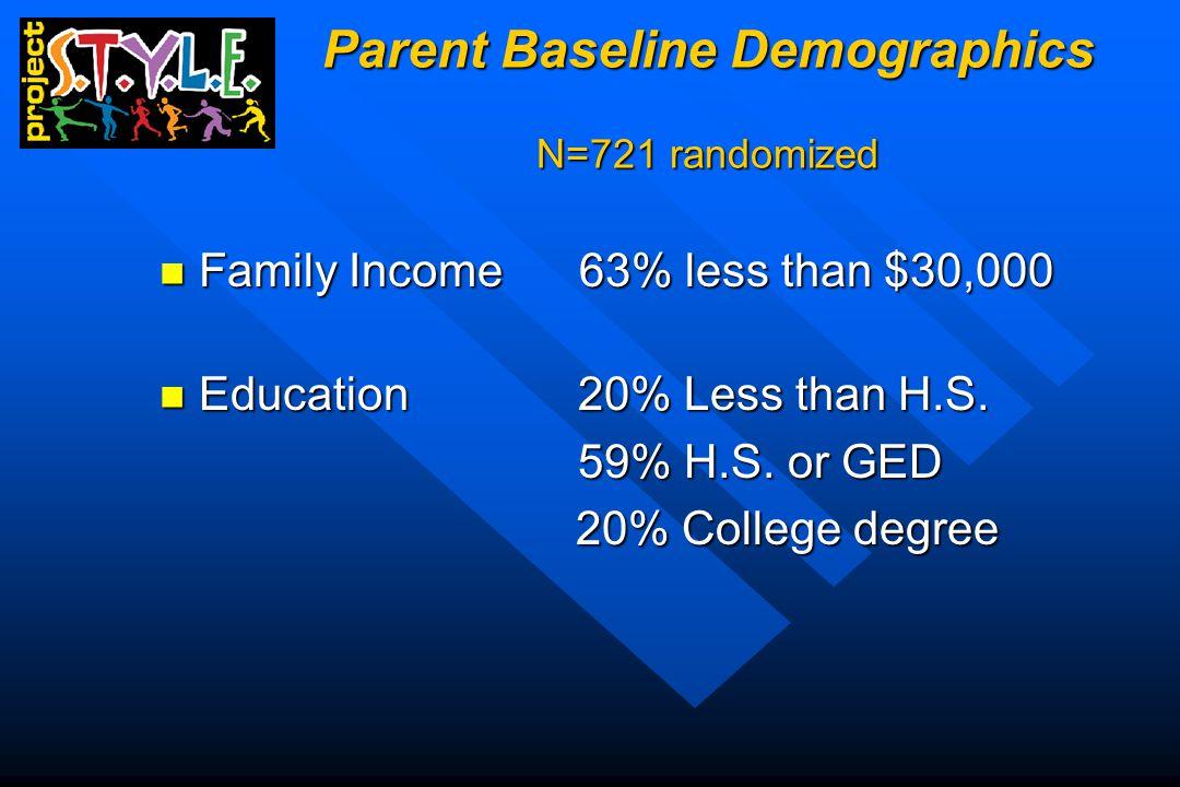 Parent Baseline Demographics N=721 randomized Family Income 63% less than $30,000 Family Income 63% less than $30,000 Education 20% Less than H.S.