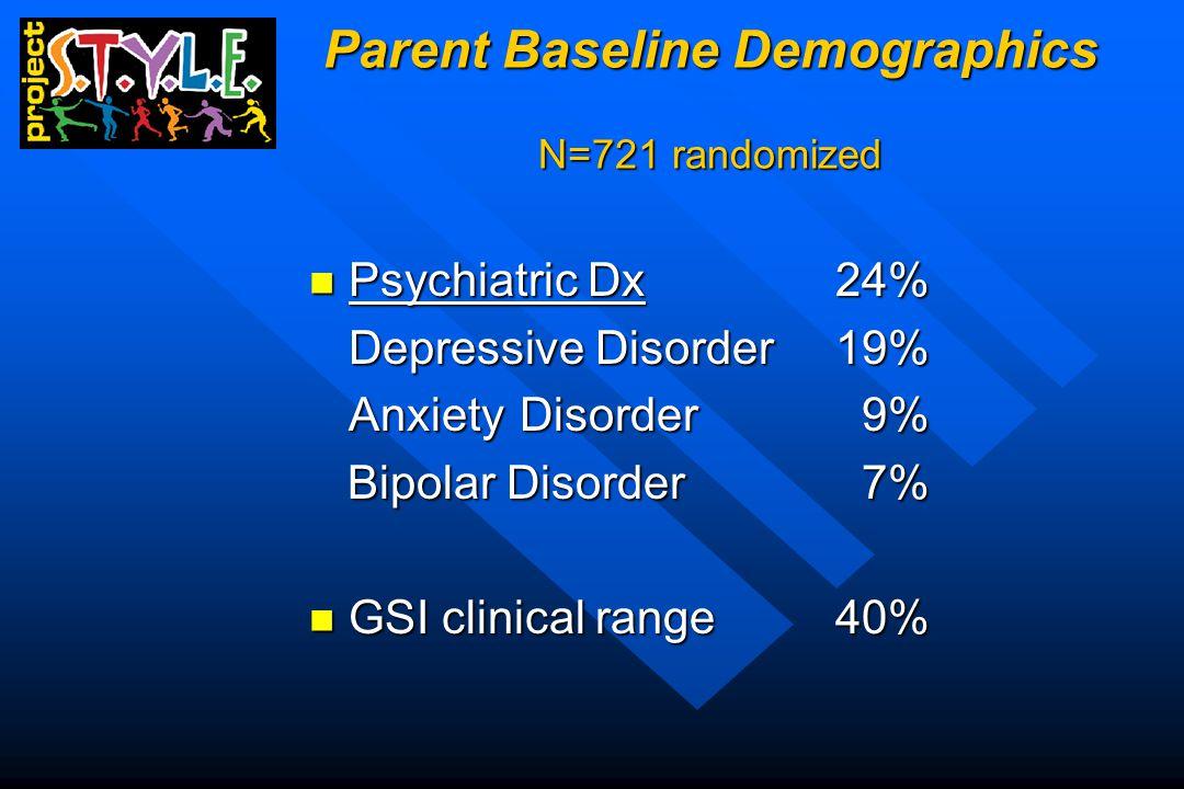 Parent Baseline Demographics N=721 randomized Psychiatric Dx 24% Psychiatric Dx 24% Depressive Disorder19% AnxietyDisorder 9% Bipolar Disorder 7% Bipolar Disorder 7% GSI clinical range40% GSI clinical range40%