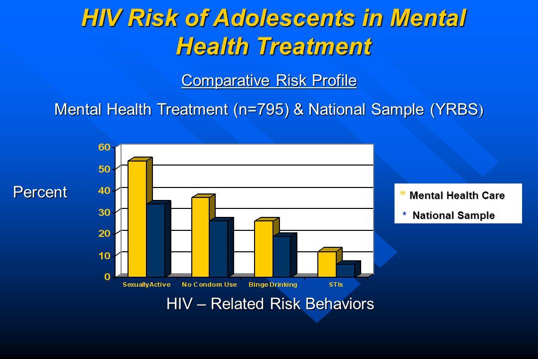 Mental Health Care * Mental Health Care * National Sample * National Sample HIV – Related Risk Behaviors Percent Comparative Risk Profile Mental Health Treatment (n=795) & National Sample (YRBS ) HIV Risk of Adolescents in Mental Health Treatment