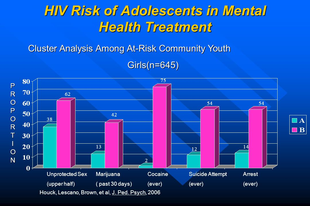 Cluster Analysis Among At-Risk Community Youth Girls(n=645) 62 Unprotected Sex (upper half) Marijuana ( past 30 days) Cocaine (ever) Suicide Attempt (ever) Arrest (ever) 38 13 42 2 75 12 54 14 54 Houck, Lescano, Brown, et al, J.