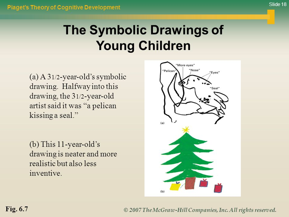 Slide 18 © 2007 The McGraw-Hill Companies, Inc. All rights reserved. Piaget's Theory of Cognitive Development Fig. 6.7 The Symbolic Drawings of Young