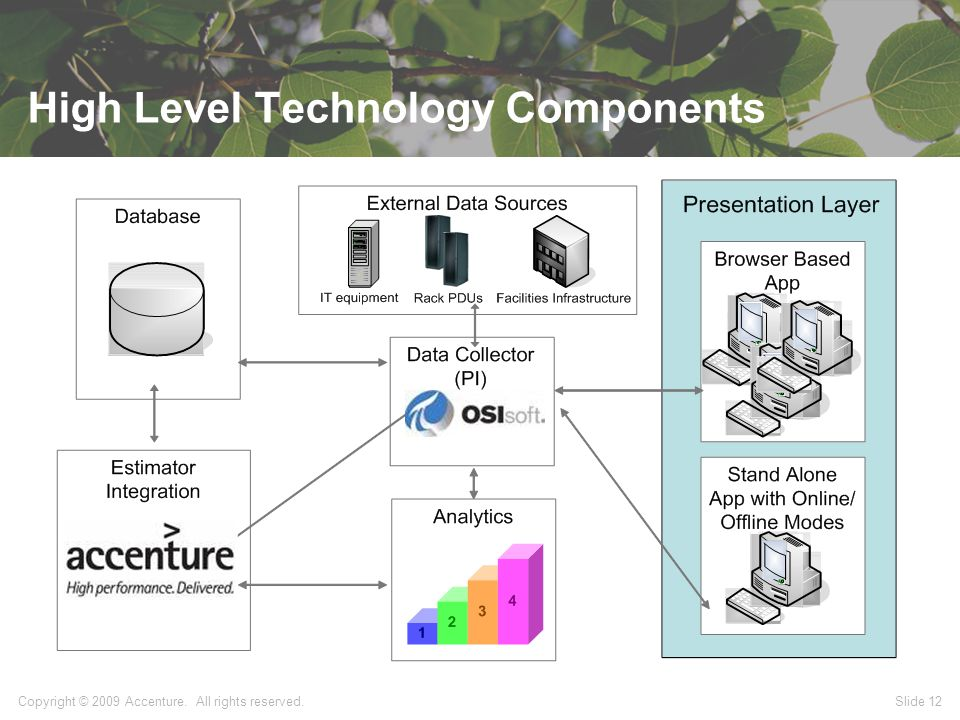 High Level Technology Components Copyright © 2009 Accenture. All rights reserved. Slide 12
