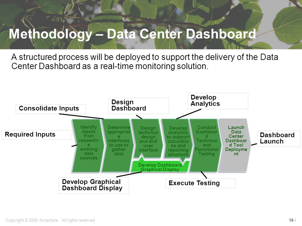 Methodology – Data Center Dashboard 14 A structured process will be deployed to support the delivery of the Data Center Dashboard as a real-time monitoring solution.