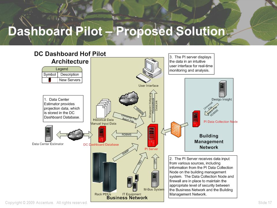 Dashboard Pilot – Proposed Solution Copyright © 2009 Accenture. All rights reserved. Slide 17