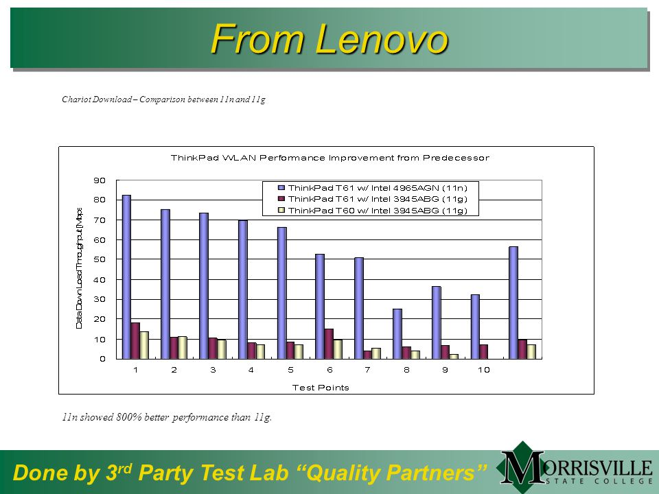From Lenovo Done by 3 rd Party Test Lab Quality Partners Chariot Download – Comparison between 11n and 11g 11n showed 800% better performance than 11g.