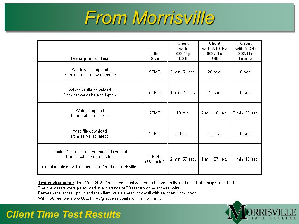 From Morrisville Client Time Test Results
