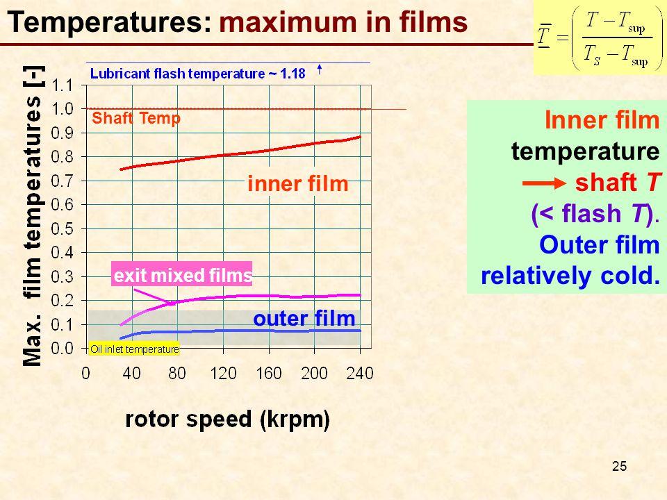 25 Temperatures: maximum in films Shaft Temp inner film outer film exit mixed films Inner film temperature shaft T (< flash T).