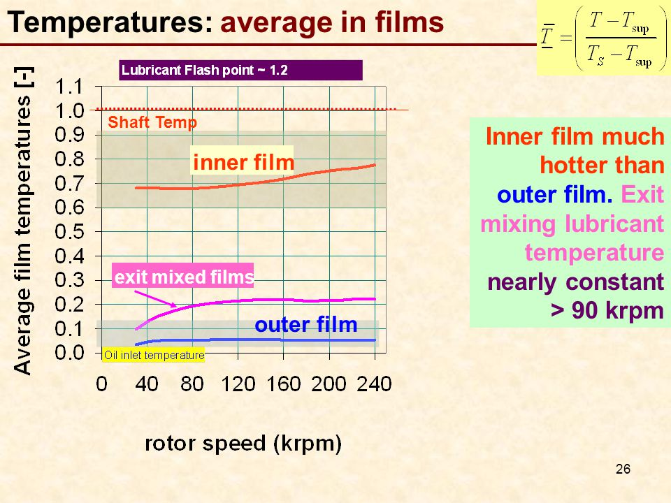 26 Temperatures: average in films Inner film much hotter than outer film.