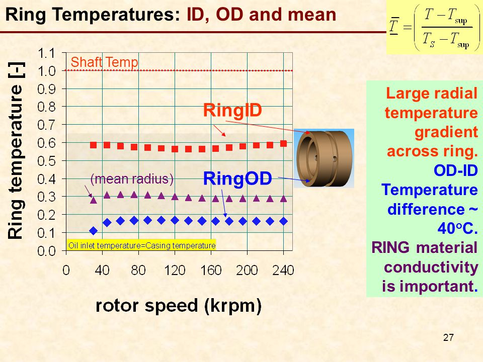 27 Ring Temperatures: ID, OD and mean Large radial temperature gradient across ring.