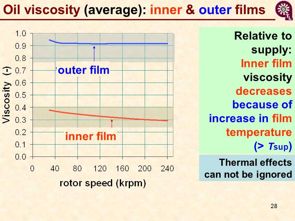 28 Oil viscosity (average): inner & outer films outer film inner film Relative to supply: Inner film viscosity decreases because of increase in film temperature (> T sup ) Thermal effects can not be ignored