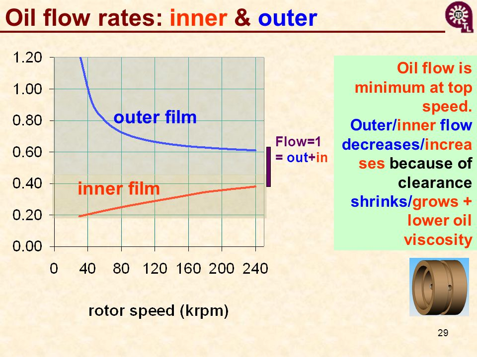 29 Oil flow rates: inner & outer outer film inner film Flow=1 = out+in Oil flow is minimum at top speed.