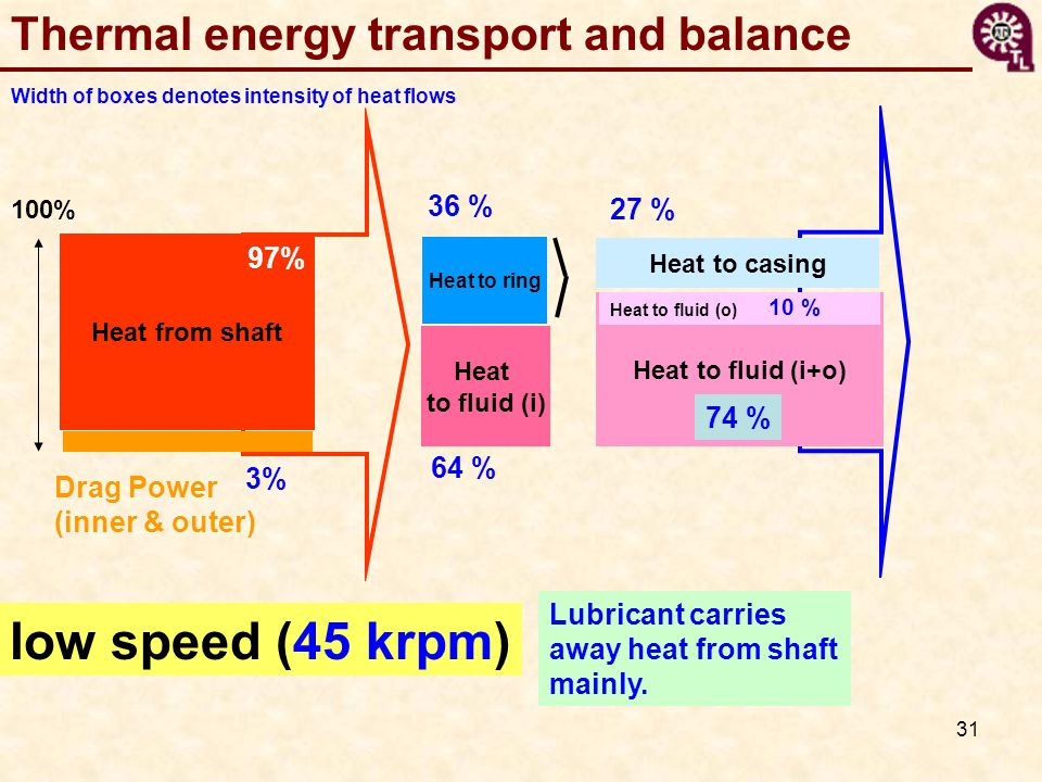 31 Width of boxes denotes intensity of heat flows Thermal energy transport and balance Heat from shaft 100% Heat to casing Heat to fluid (i+o) Heat to fluid (i) Heat to fluid (o) Heat to ring 97% 3% 36 % 27 % 74 % 10 % 64 % low speed (45 krpm) Drag Power (inner & outer) Lubricant carries away heat from shaft mainly.