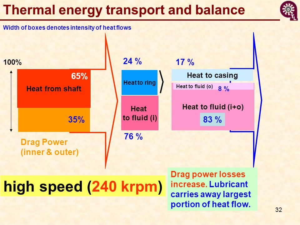 32 Width of boxes denotes intensity of heat flows Thermal energy transport and balance Heat from shaft 100% Heat to casing Heat to fluid (i+o) Heat to fluid (i) Heat to fluid (o) Heat to ring 65% 35% 24 % 17 % 83 % 8 % 76 % high speed (240 krpm) Drag Power (inner & outer) Drag power losses increase.
