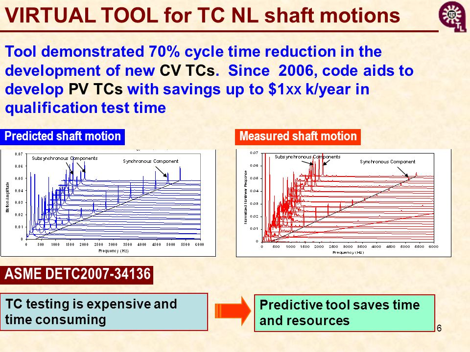 6 VIRTUAL TOOL for TC NL shaft motions Tool demonstrated 70% cycle time reduction in the development of new CV TCs.