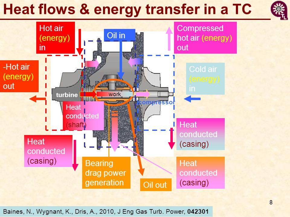 8 turbine compressor Heat flows & energy transfer in a TC Hot air (energy) in -Hot air (energy) out Heat conducted (casing) Heat conducted (shaft) Cold air (energy) in Compressed hot air (energy) out Heat conducted (casing) Bearing drag power generation Oil in Oil out Baines, N., Wygnant, K., Dris, A., 2010, J Eng Gas Turb.