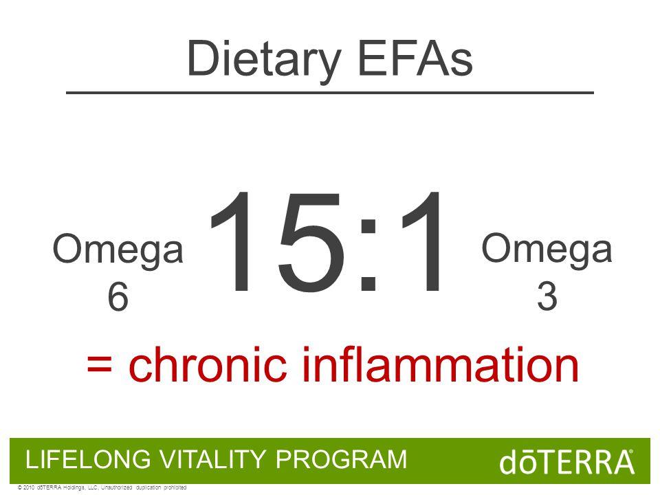 15:1 Omega 6 Omega 3 = chronic inflammation Dietary EFAs LIFELONG VITALITY PROGRAM © 2010 dōTERRA Holdings, LLC, Unauthorized duplication prohibited