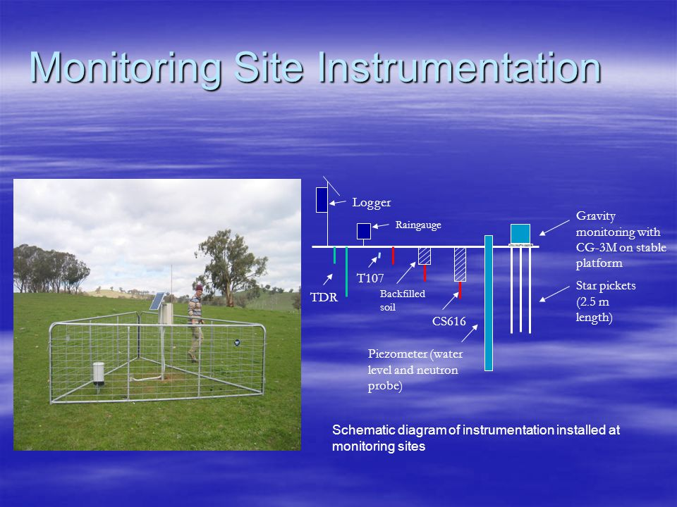 Monitoring Site Instrumentation Gravity monitoring with CG-3M on stable platform Logger CS616 Backfilled soil T107 Raingauge Piezometer (water level a