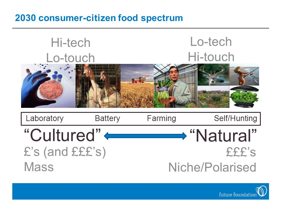 2030 consumer-citizen food spectrum Natural £££'s Niche/Polarised Hi-tech Lo-touch Lo-tech Hi-touch Laboratory Battery Farming Self/Hunting Cultured £'s (and £££'s) Mass