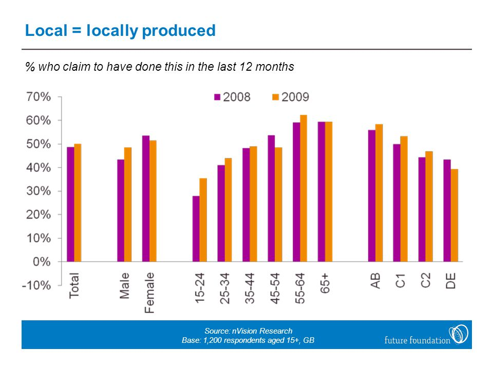 Local = locally produced % who claim to have done this in the last 12 months Source: nVision Research Base: 1,200 respondents aged 15+, GB