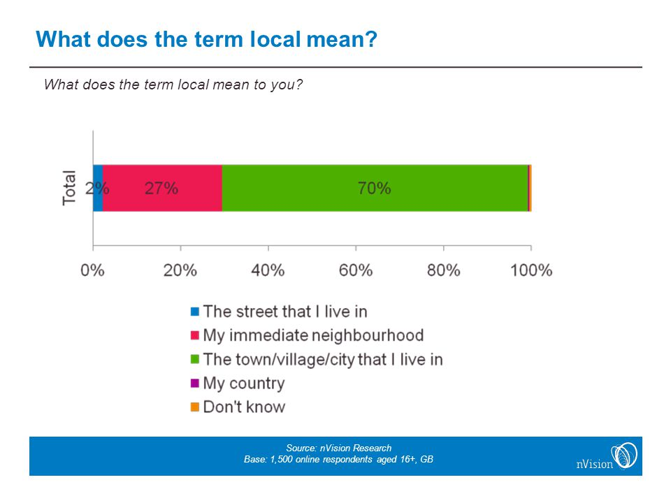 Source: nVision Research Base: 1,500 online respondents aged 16+, GB What does the term local mean.